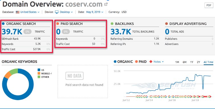 CoServ Domain Overview