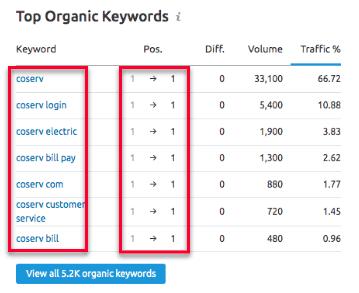 Coserv Top Keywords